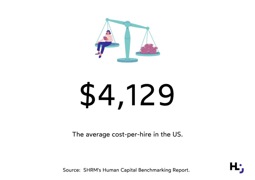 The average cost-per-hire in the US