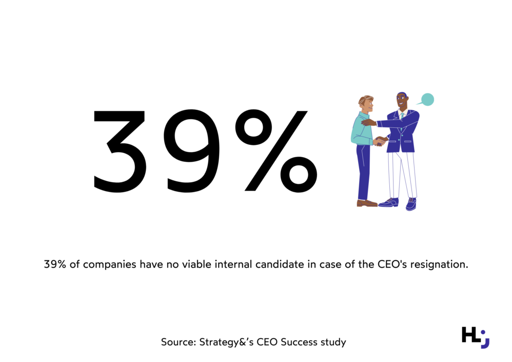 39% of companies have no viable internal candidate in case of the CEO's resignation