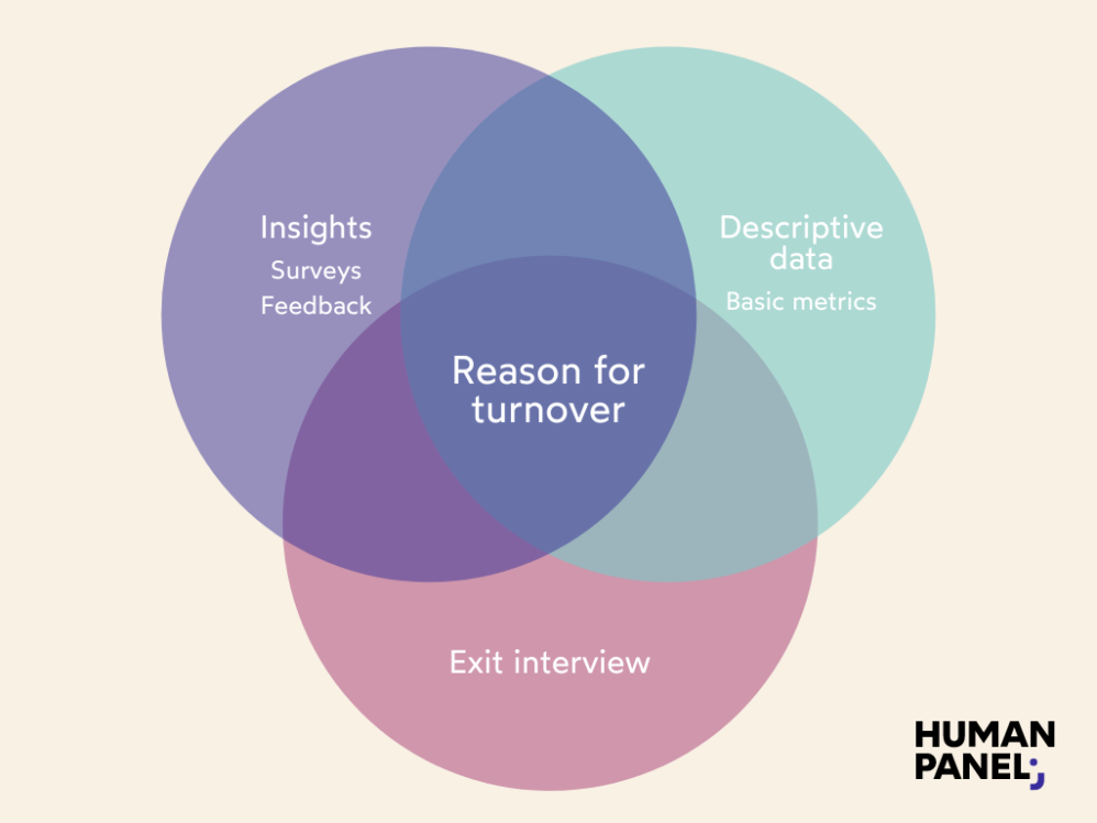 What are the layers of data when talking about reason for turnover?