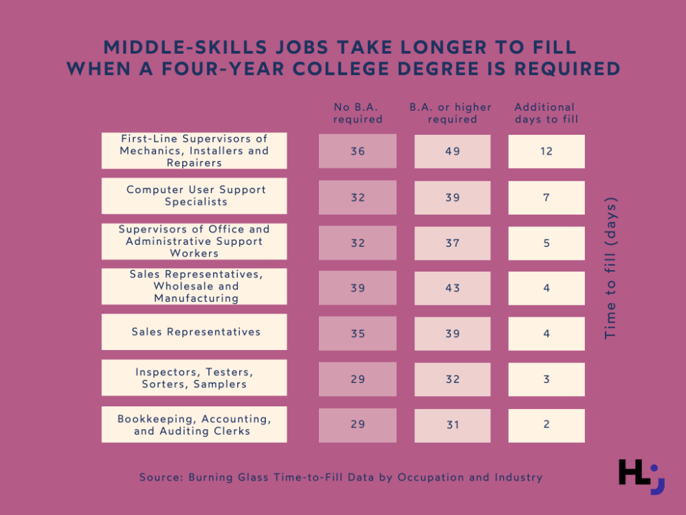 Middle-skills job take longer to fill when a four-year college degree is required