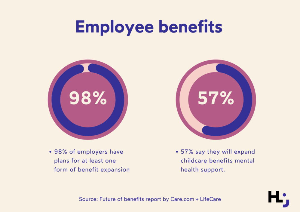 Benefit benchmarking - which benefits matter most? 98% of decision-makers plan to add at least one employee benefit because of the current situation.