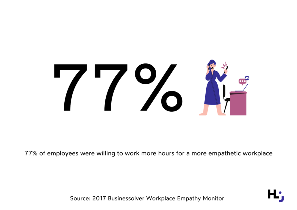 Is empathy in the workplace important for employees? 77% say it is