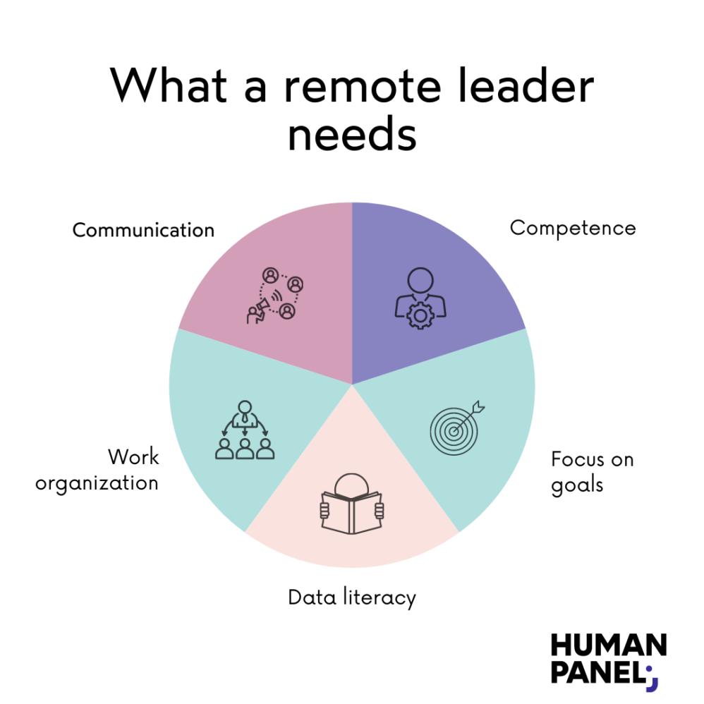 Remote leadership challenges