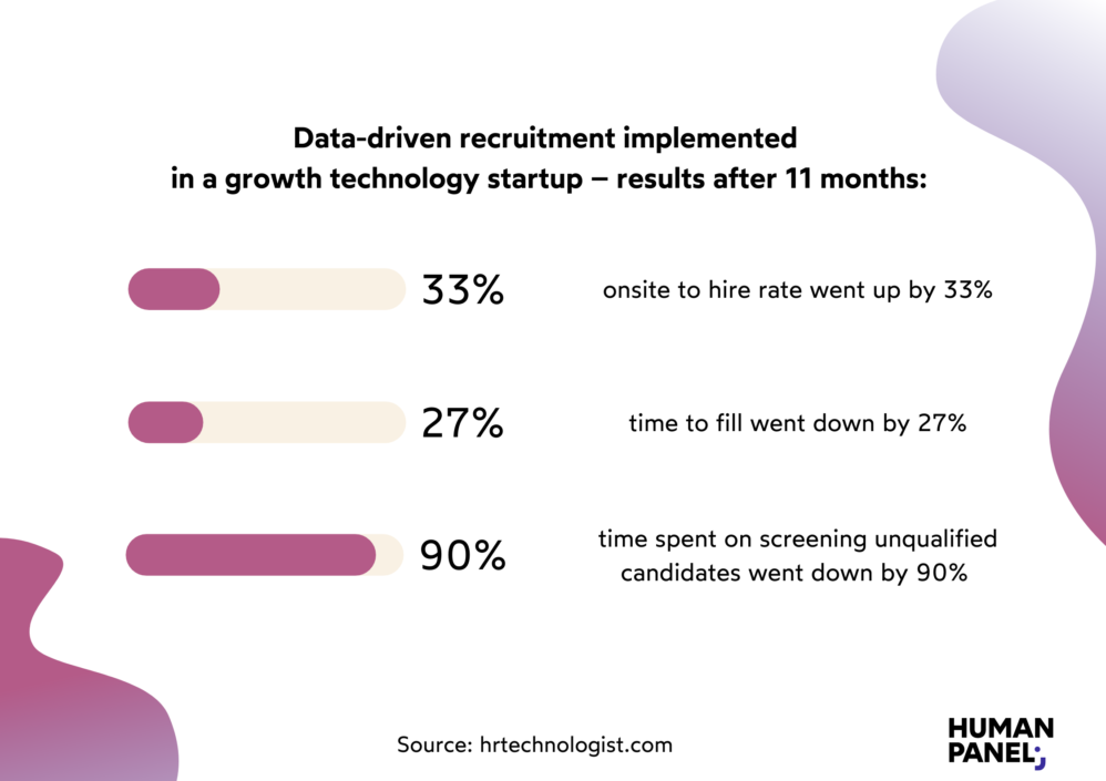 To win the war for talent, you should implement data-driven insights in your company