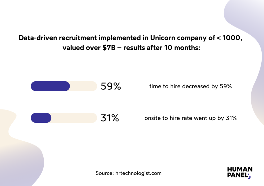 War for talent? See how data-driven recruitment changed a Unicorn company