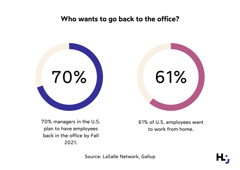 Who wants to return to the office?