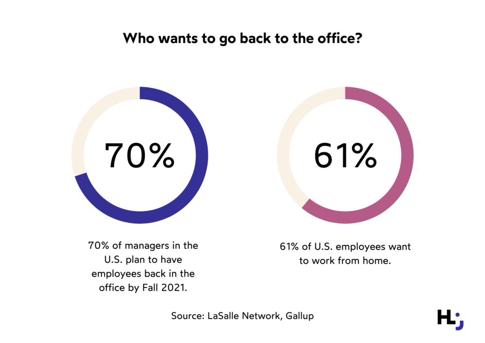 While research shows that 70% of managers plan to have employees return to the office to some extent, 43% of respondents question the need to return to the workplace at all, and over 60% of employees want to continue working from home.