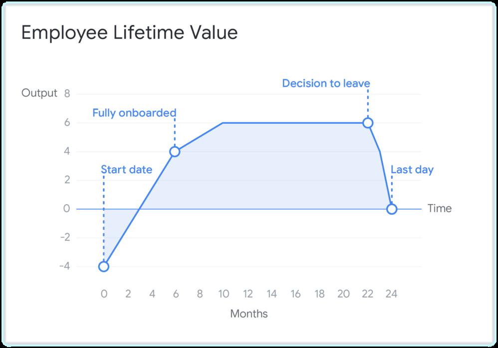 Employee Lifetime Value