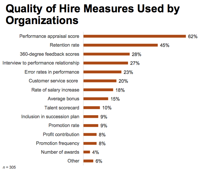 Quality of Hire Measures