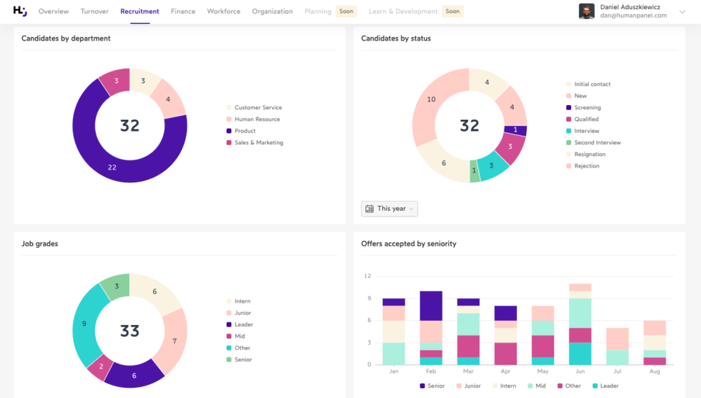 Human Panel Dashboard - candidates by department and status