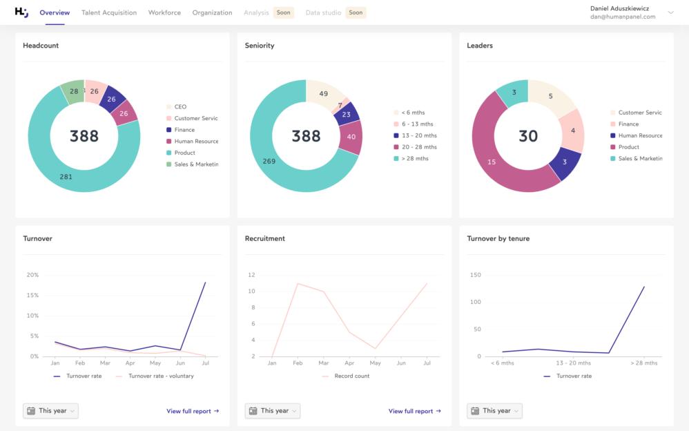 Human Panel HR metrics dashboard