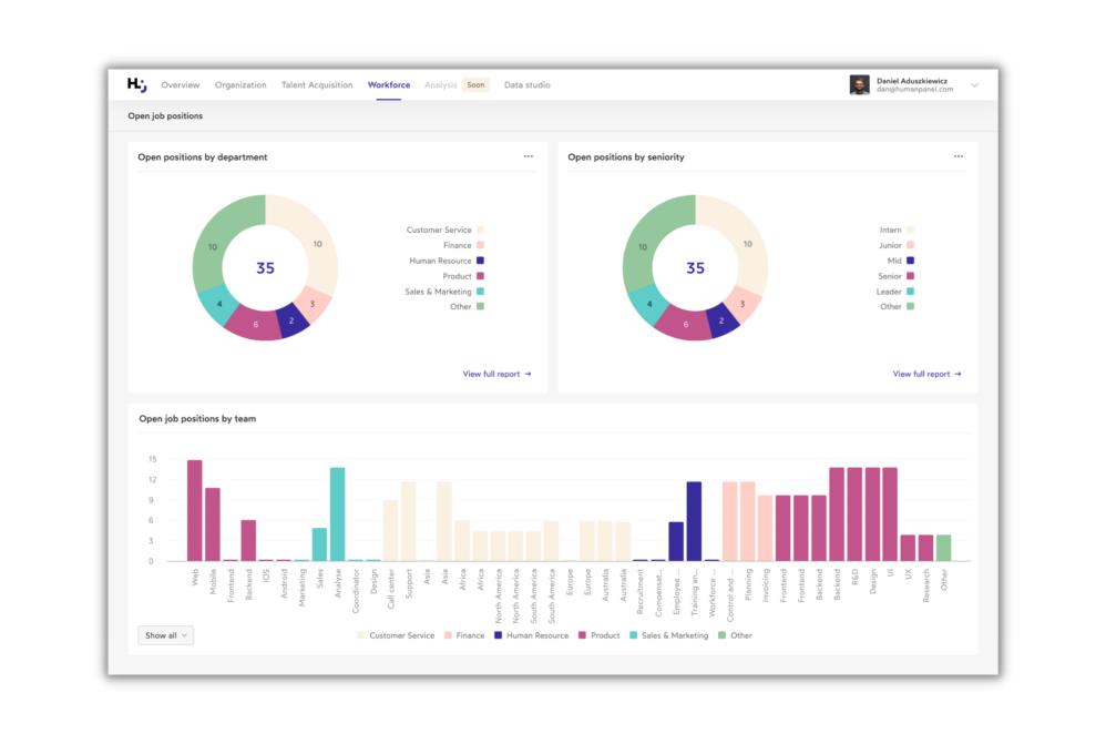 Recruitment dashboard of Human Panel people analytics platform
