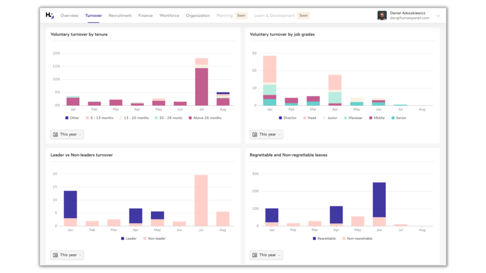 Human Panel people analytics platform with key HR metrics