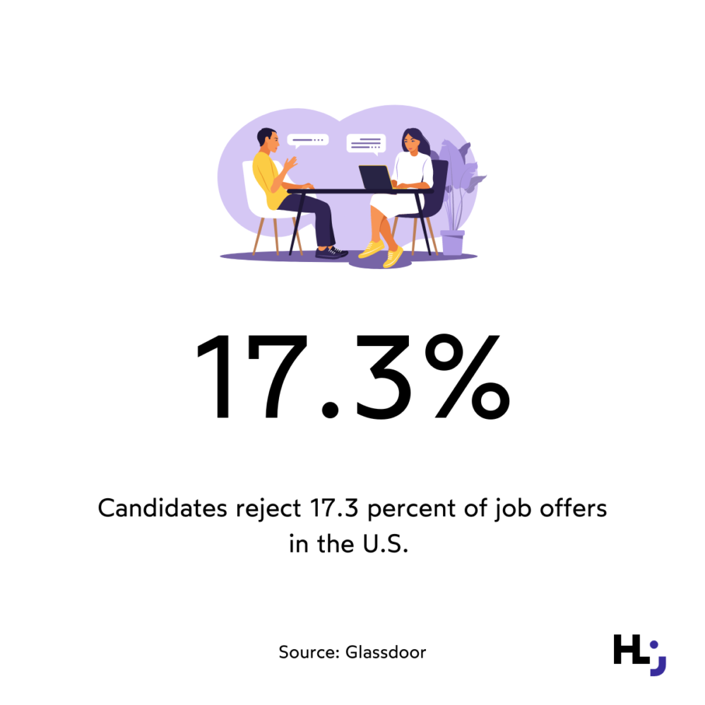 Candidates reject 17.3 percent of job offers in the U.S.
